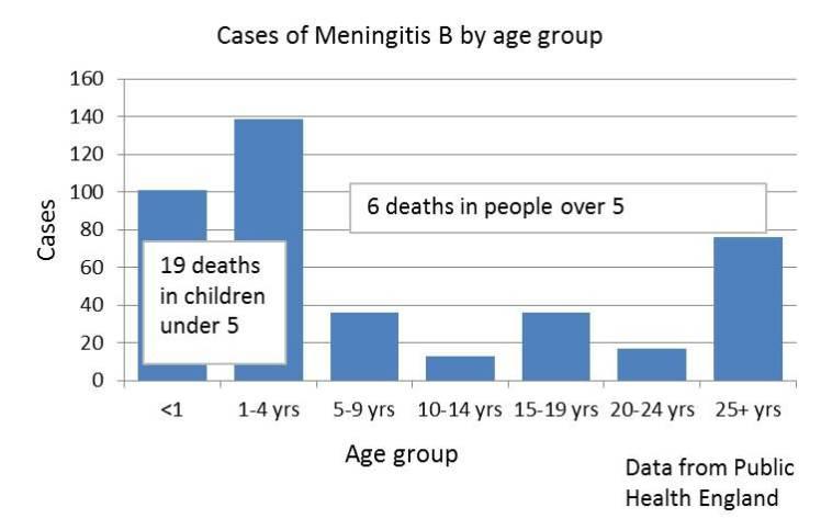 MenAgeGraph